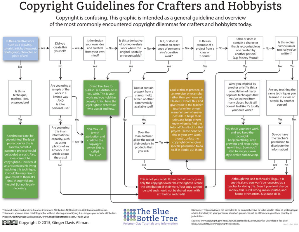 Copyright Guidelines for Crafters - Infographic for Crafty Knithacker-Types Like Us