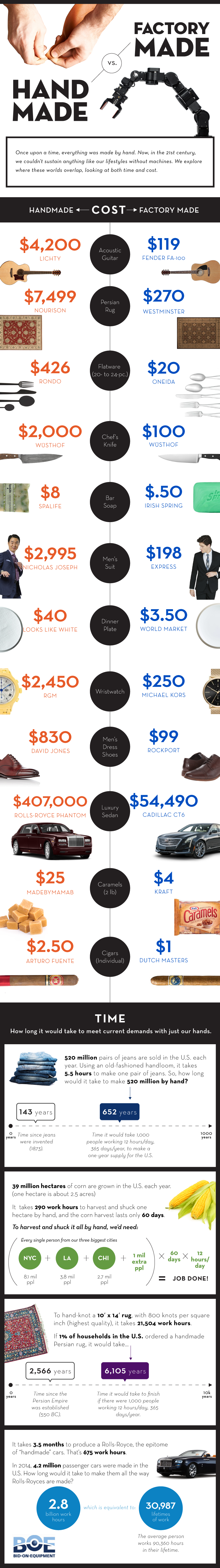 Handmade vs. Factory Made: An Infographic Comparing Time & Cost
